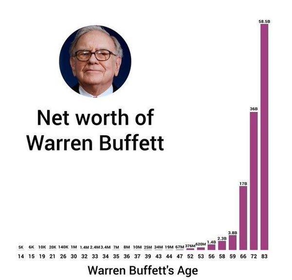 net-worth-of-warren-buffett