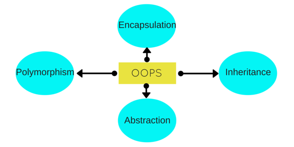 oops-concept-basic-cpp