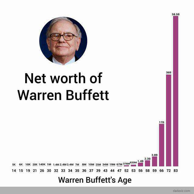 WB Net Worth