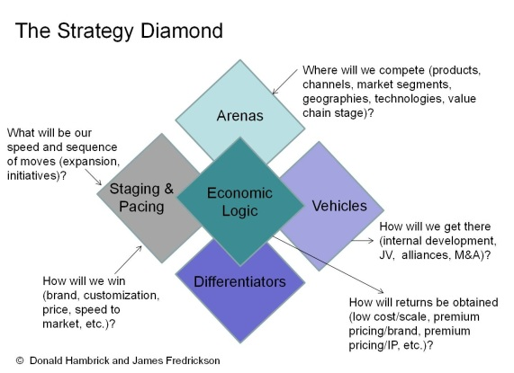 The Strategy Diamond